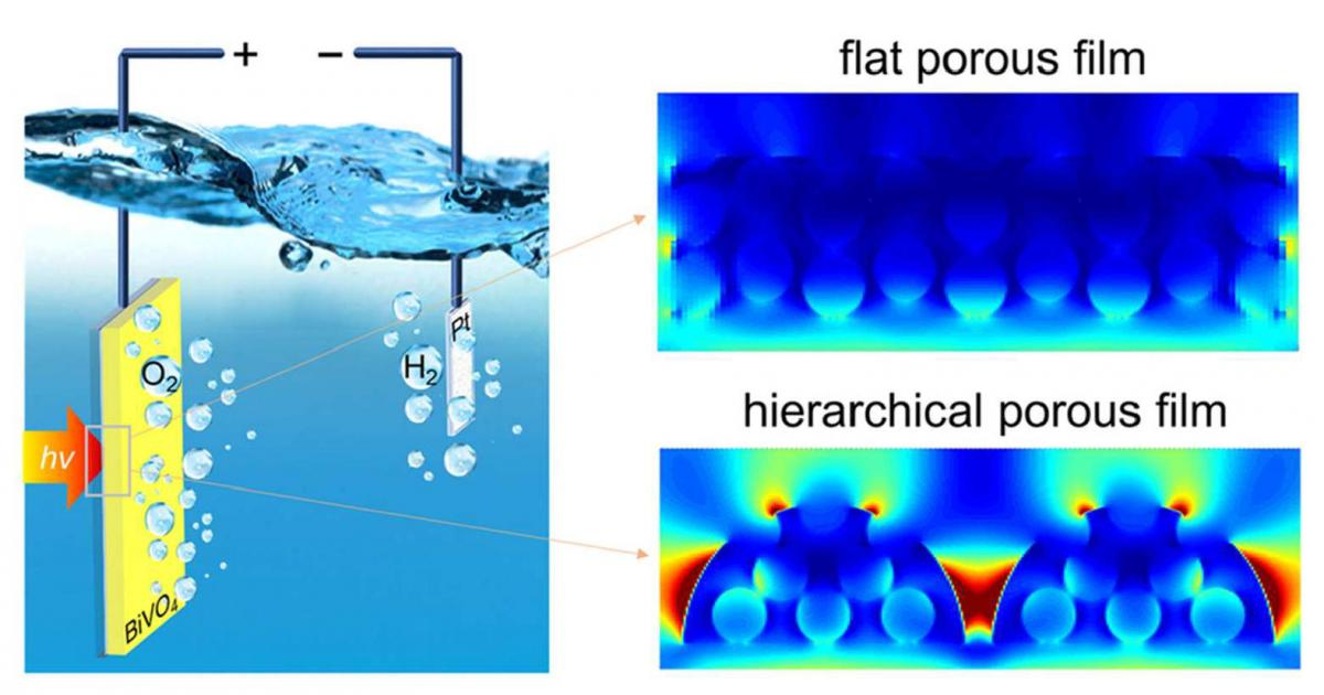 Highly Efficient Photoelectrochemical Water Splitting From